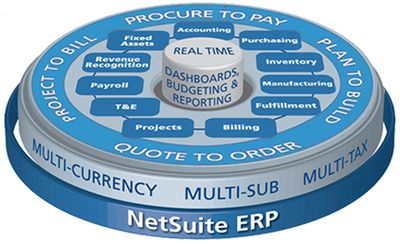 NetSuite:用NetSuite管理你的仓库