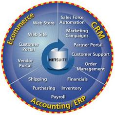 Oracle NetSuite 特点