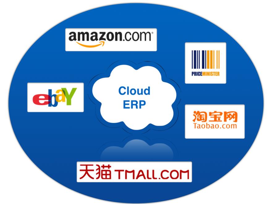 中国电子商务企业运用云计算ERP解决方案获取了巨大成功